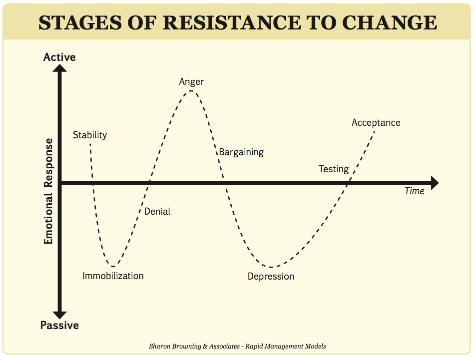 Stages of Resistance to Change